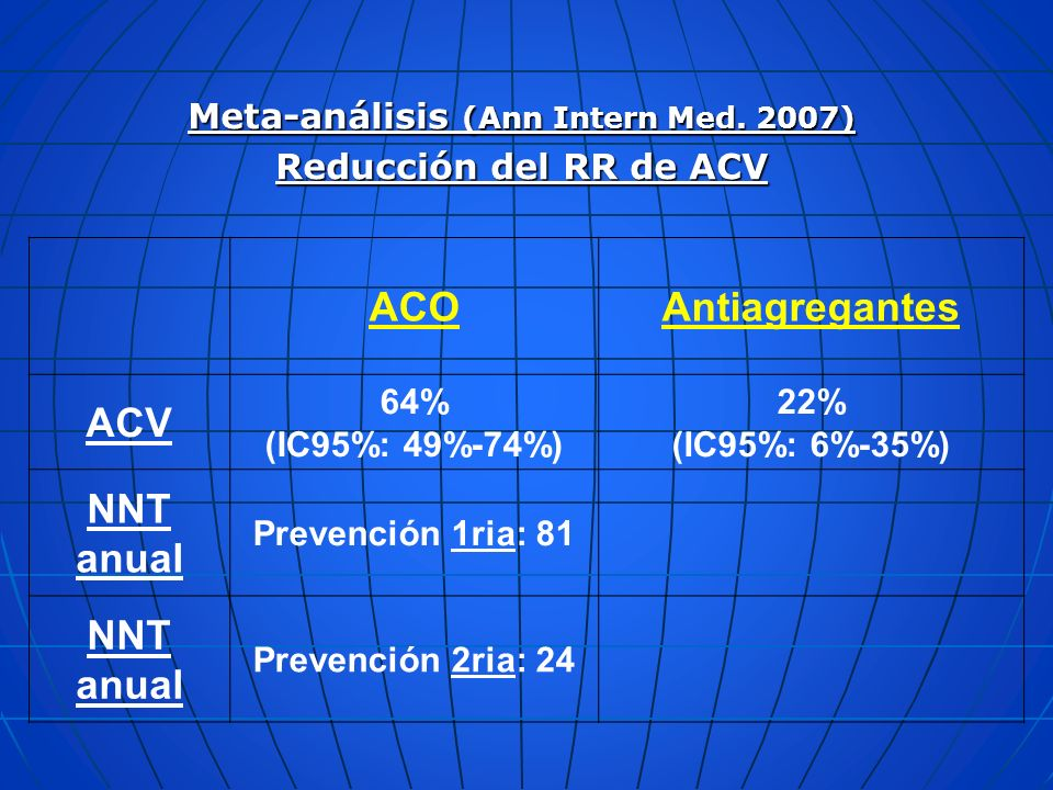 Meta-análisis (Ann Intern Med. 2007)