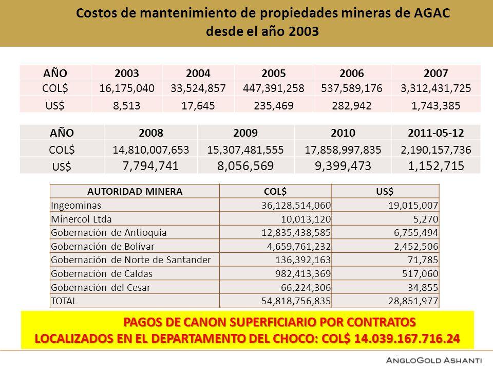 Costos de mantenimiento de propiedades mineras de AGAC desde el año 2003