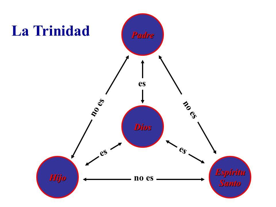 La Trinidad Padre es no es no es Dios es es Hijo Espíritu Santo no es