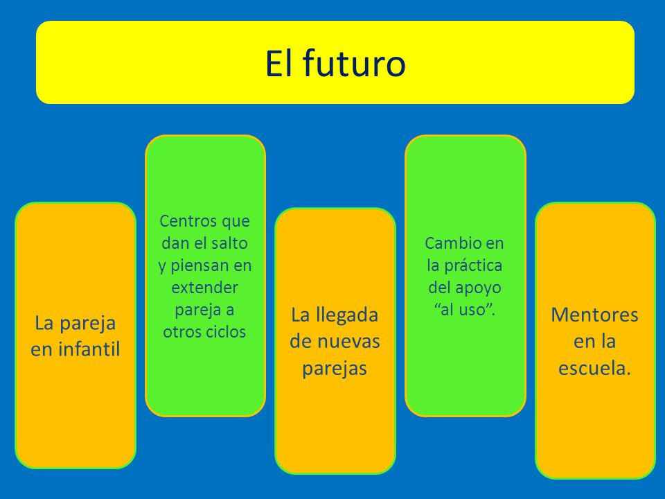 El futuro Mentores en la escuela. La pareja en infantil