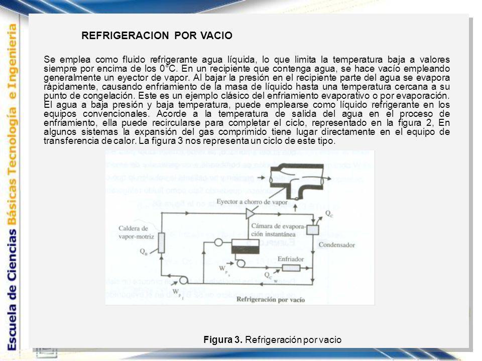 Figura 3. Refrigeración por vacio