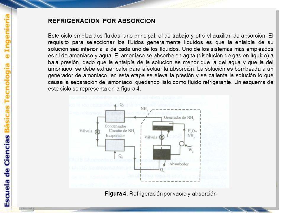 Figura 4. Refrigeración por vacío y absorción