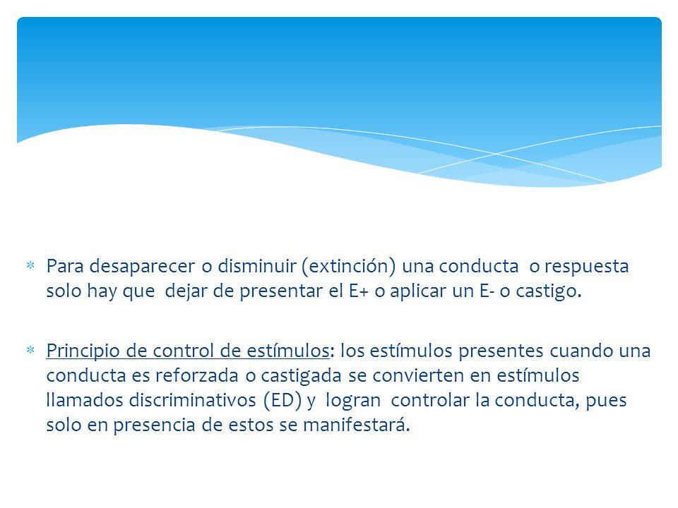 Para desaparecer o disminuir (extinción) una conducta o respuesta solo hay que dejar de presentar el E+ o aplicar un E- o castigo.