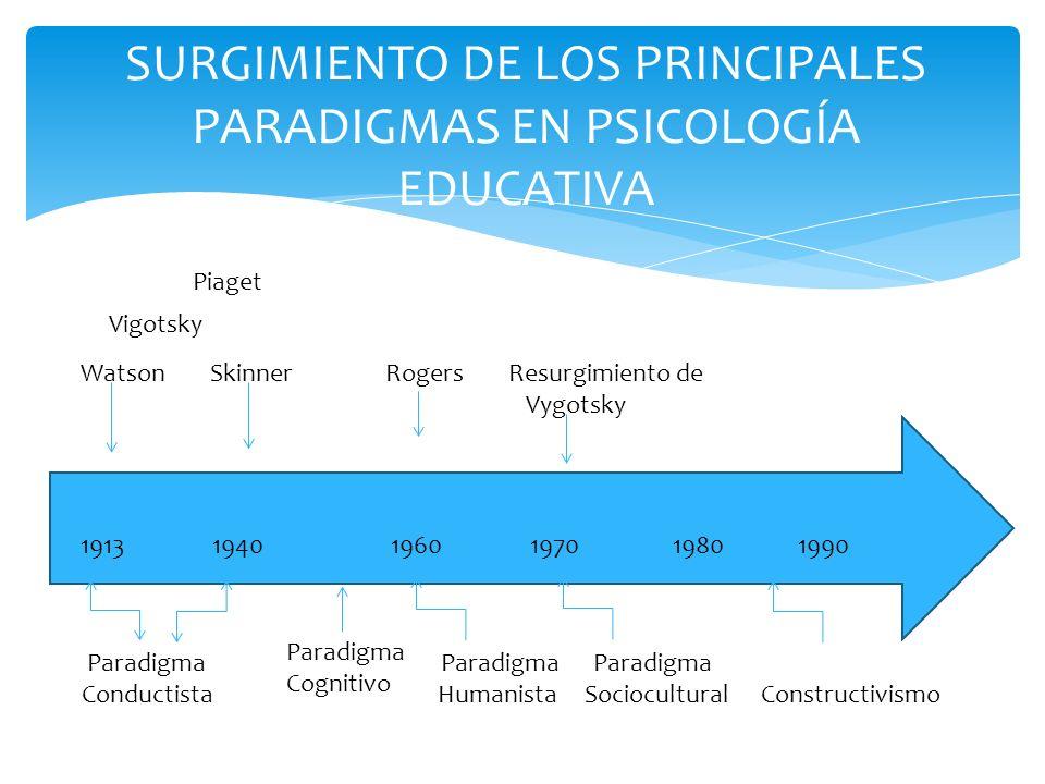 SURGIMIENTO DE LOS PRINCIPALES PARADIGMAS EN PSICOLOGÍA EDUCATIVA