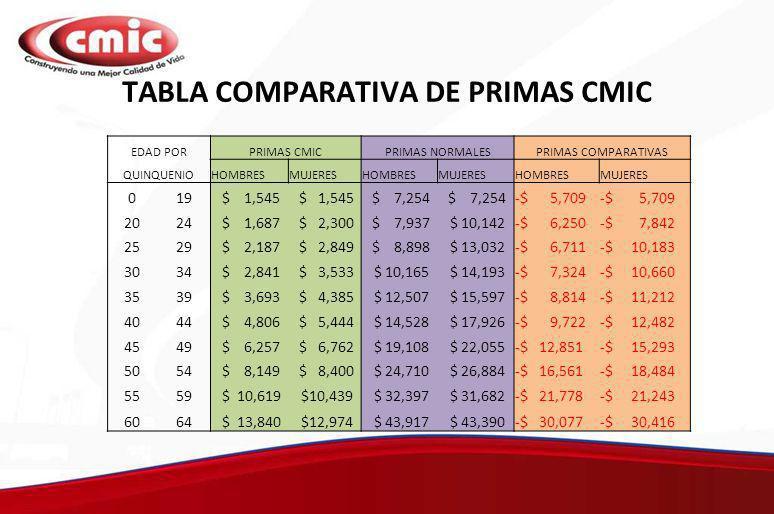 TABLA COMPARATIVA DE PRIMAS CMIC