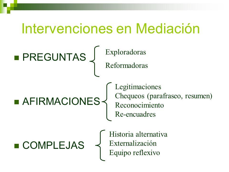 Intervenciones en Mediación