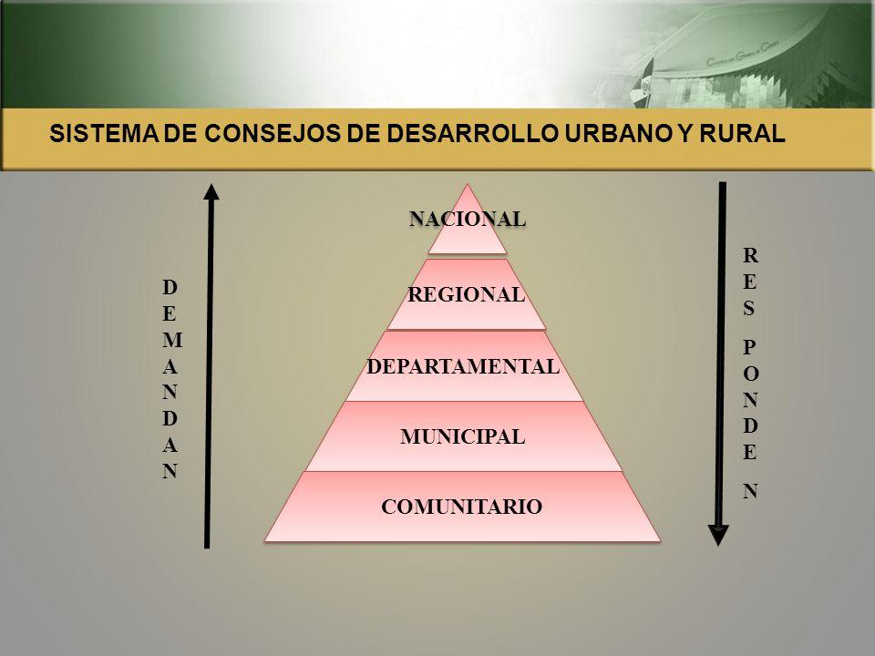 SISTEMA DE CONSEJOS DE DESARROLLO URBANO Y RURAL