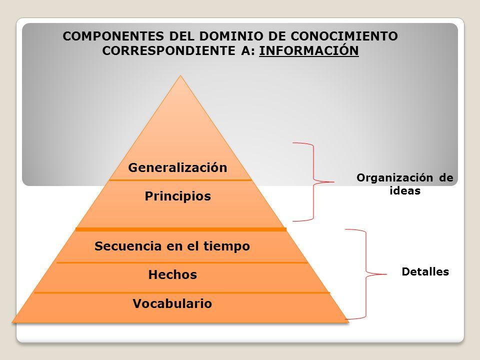 COMPONENTES DEL DOMINIO DE CONOCIMIENTO CORRESPONDIENTE A: INFORMACIÓN