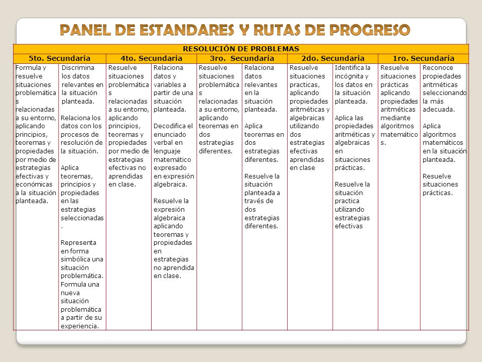 PANEL DE ESTANDARES Y RUTAS DE PROGRESO RESOLUCIÓN DE PROBLEMAS