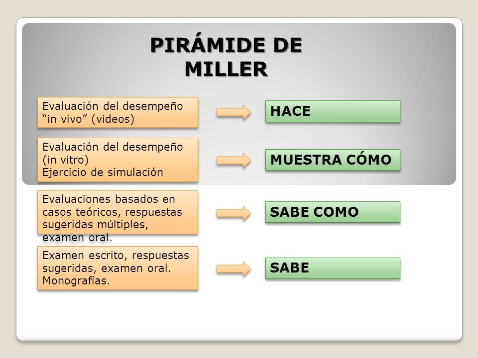 PIRÁMIDE DE MILLER HACE MUESTRA CÓMO SABE COMO SABE