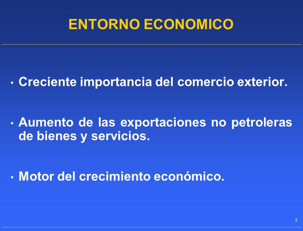 ENTORNO ECONOMICO Creciente importancia del comercio exterior.