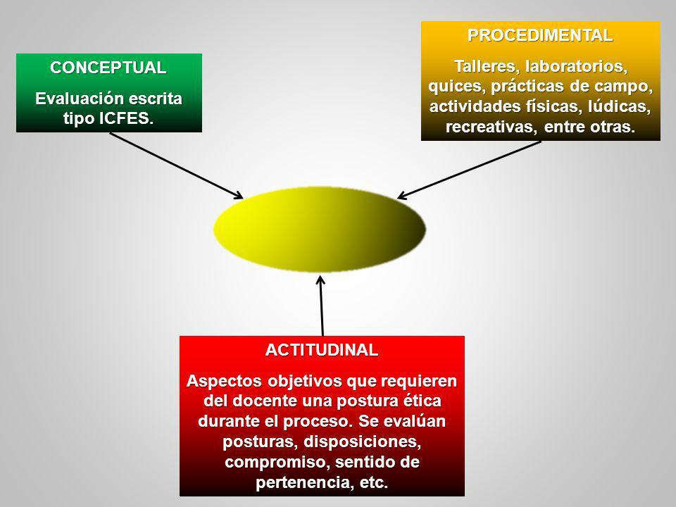 Evaluación escrita tipo ICFES.