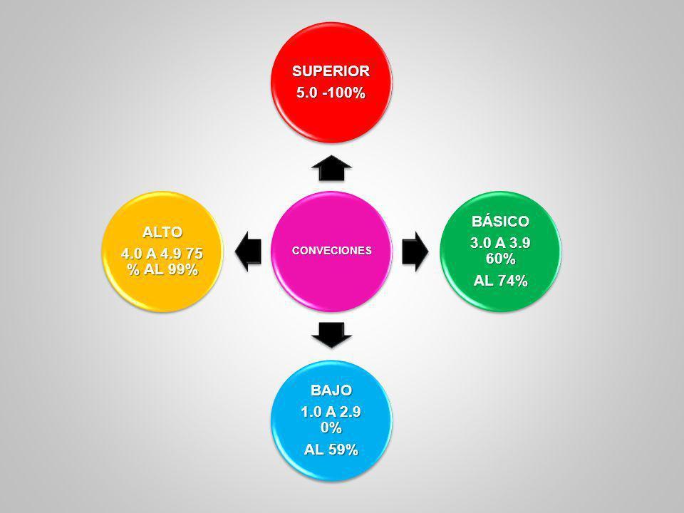 CONVECIONES SUPERIOR 5.0 -100% 3.0 A 3.9 60% AL 74% BÁSICO