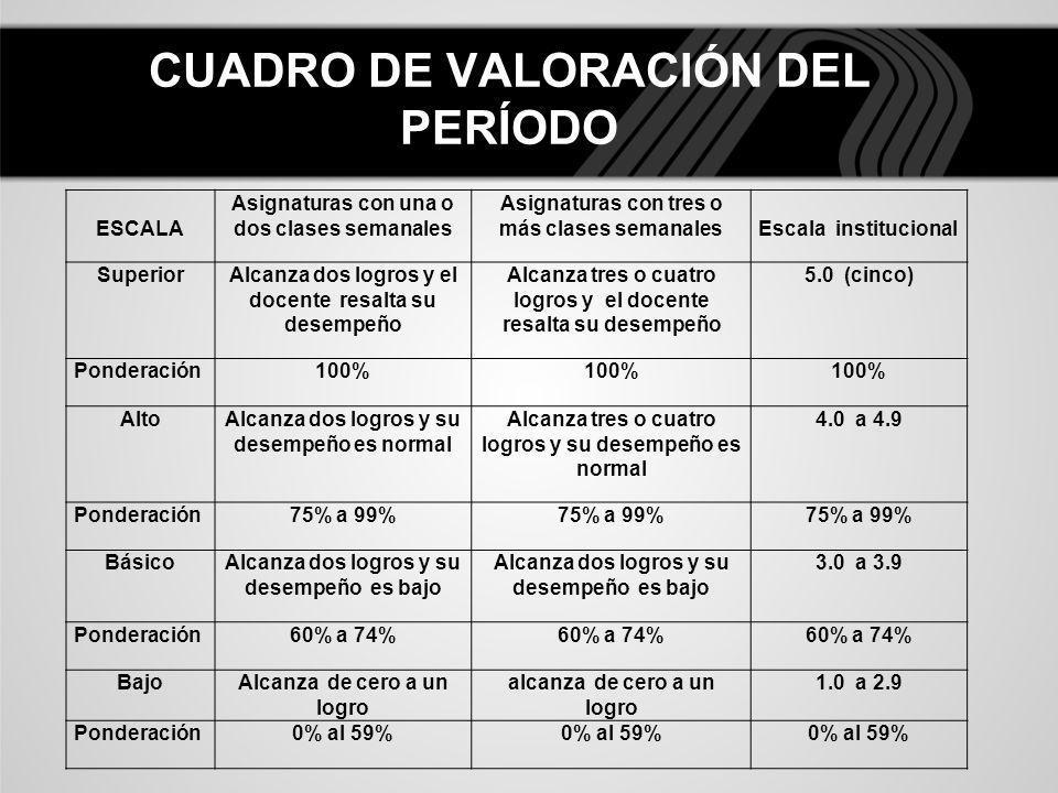CUADRO DE VALORACIÓN DEL PERÍODO