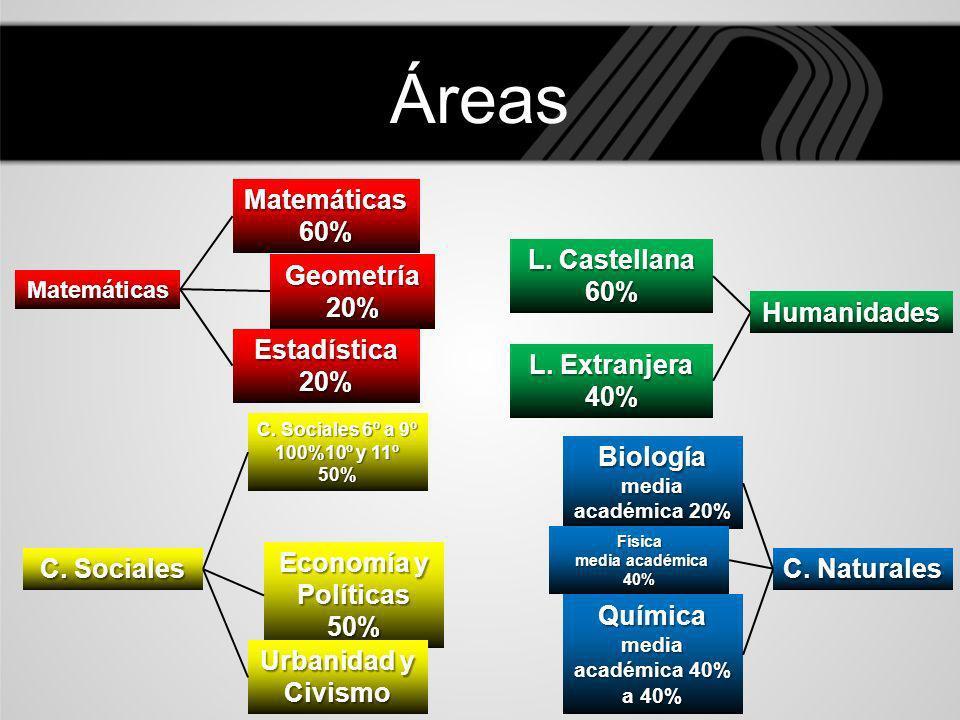 Biología media académica 20% Química media académica 40% a 40%