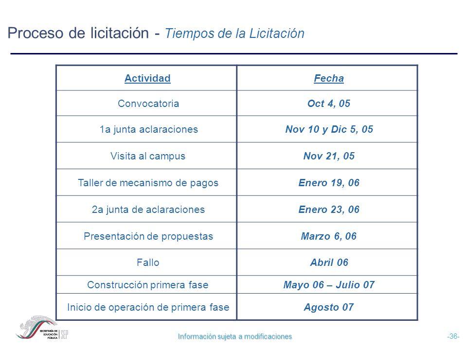 Proceso de licitación - Tiempos de la Licitación