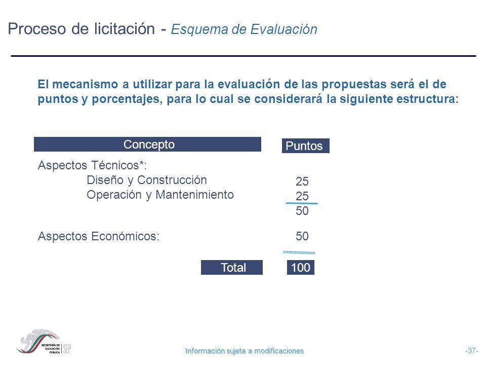 Proceso de licitación - Esquema de Evaluación