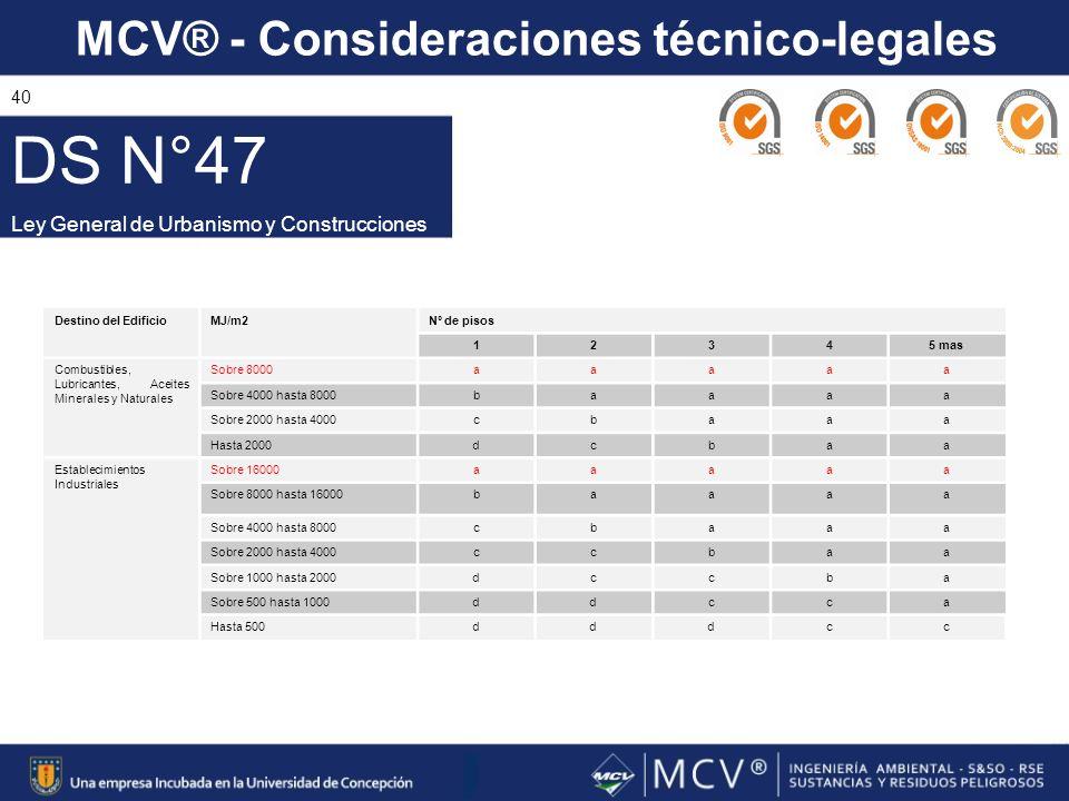 DS N°47 Ley General de Urbanismo y Construcciones Destino del Edificio