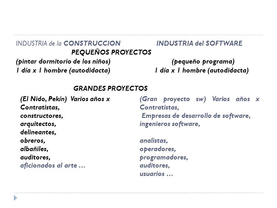 INDUSTRIA de la CONSTRUCCION INDUSTRIA del SOFTWARE
