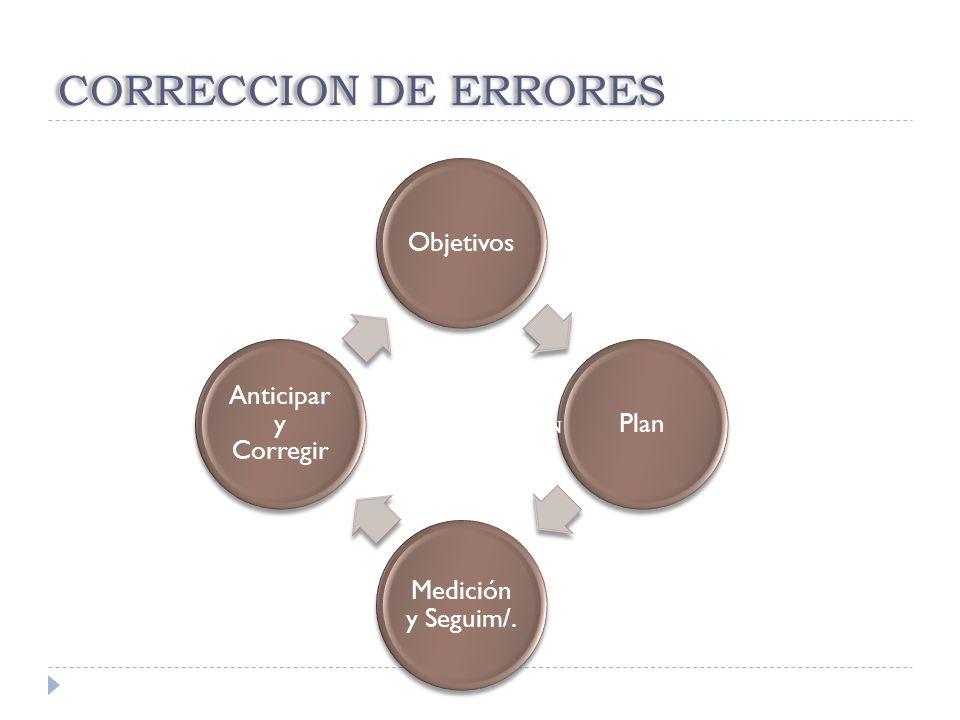 CORRECCION DE ERRORES Objetivos Plan Medición y Seguim/.