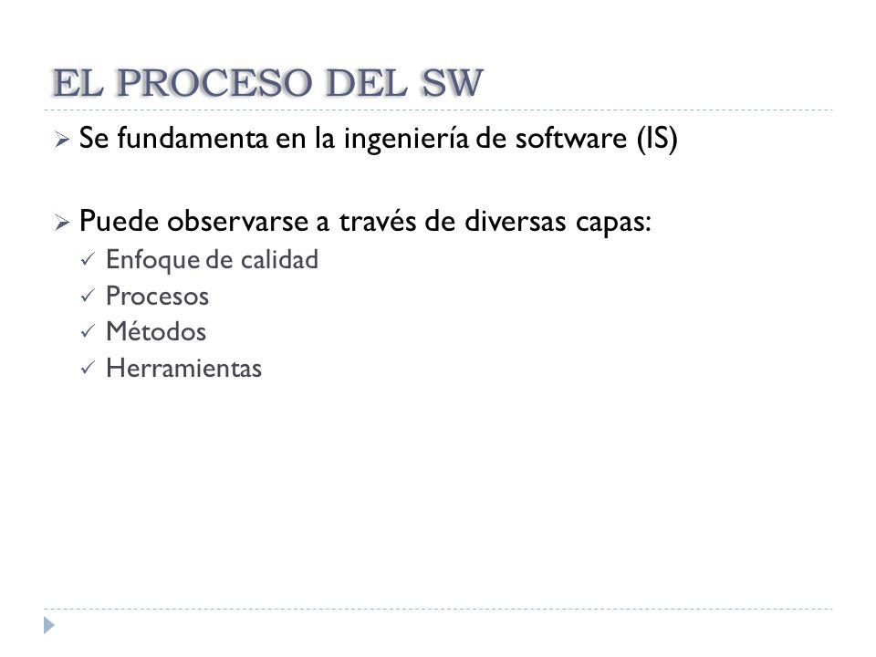 EL PROCESO DEL SW Se fundamenta en la ingeniería de software (IS)