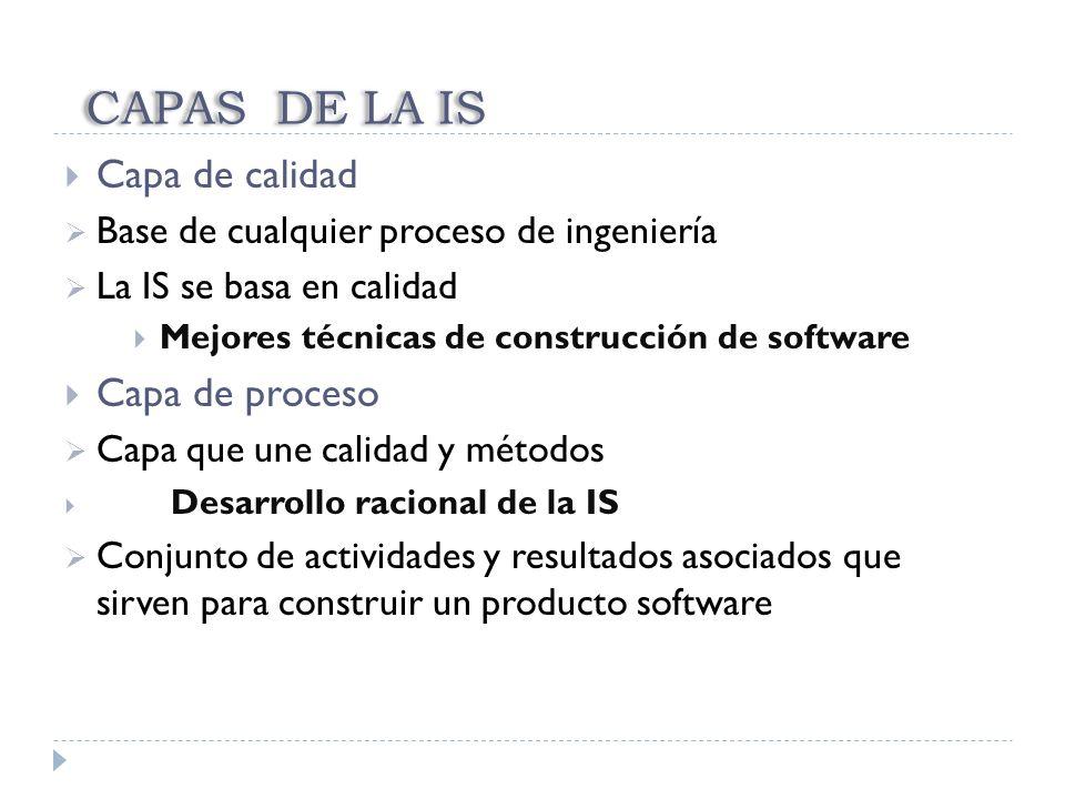 CAPAS DE LA IS Capa de calidad Capa de proceso