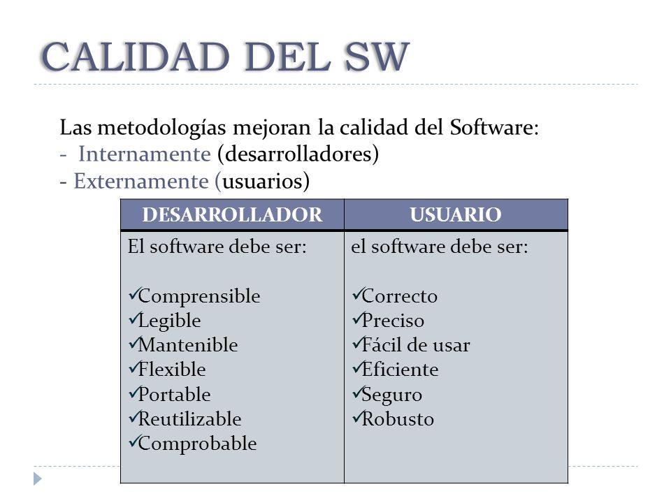 CALIDAD DEL SW Las metodologías mejoran la calidad del Software: