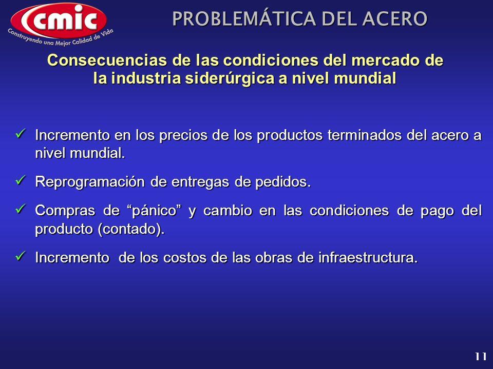 Consecuencias de las condiciones del mercado de la industria siderúrgica a nivel mundial