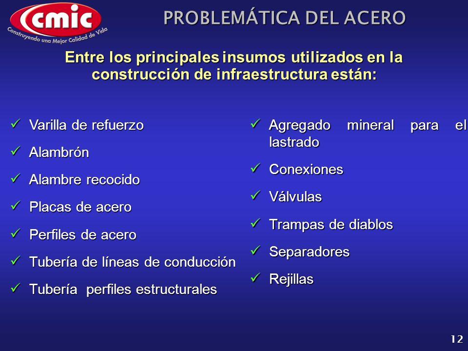 Entre los principales insumos utilizados en la construcción de infraestructura están: