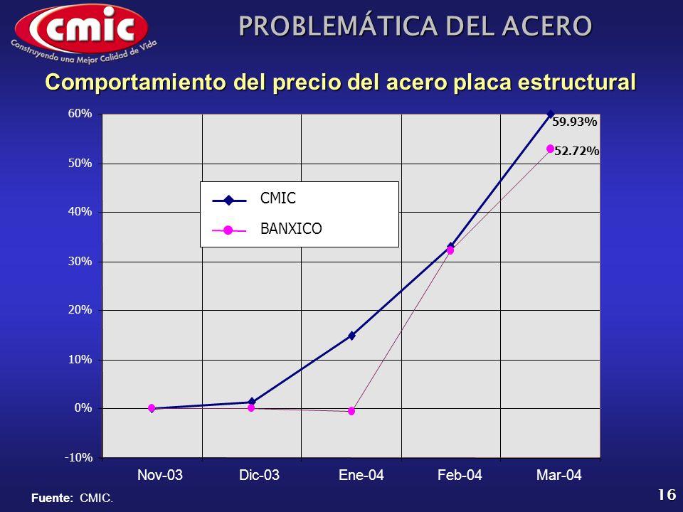 Comportamiento del precio del acero placa estructural