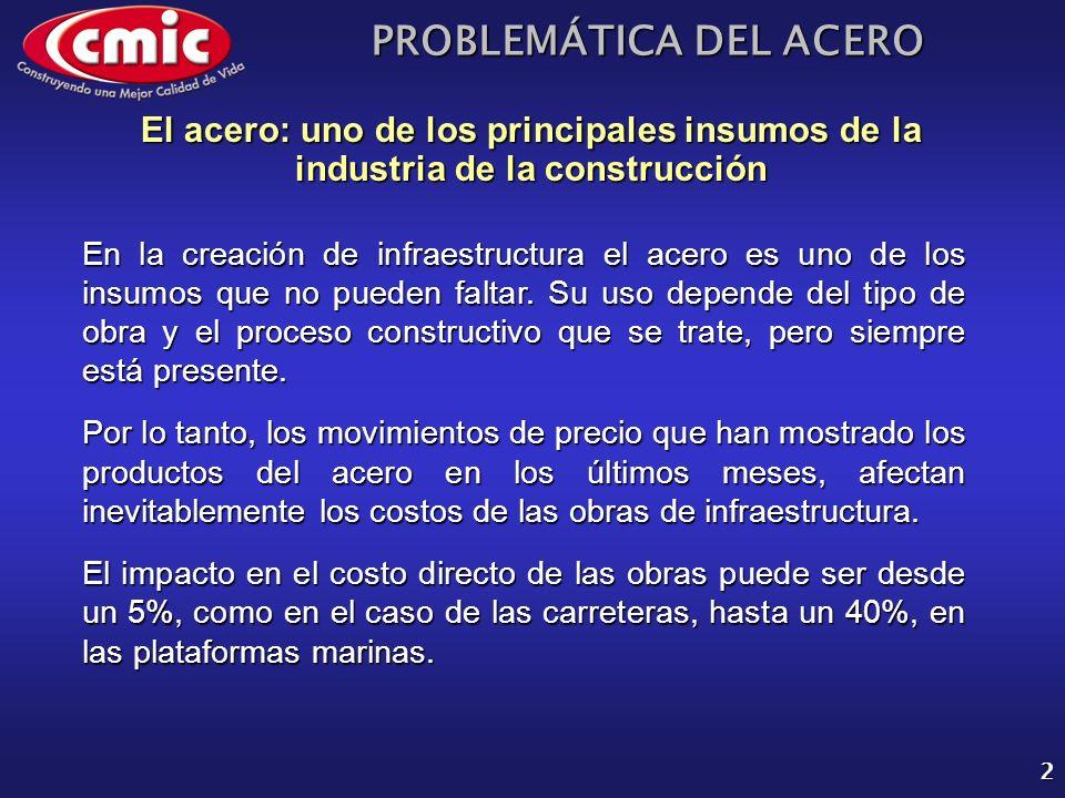 El acero: uno de los principales insumos de la industria de la construcción