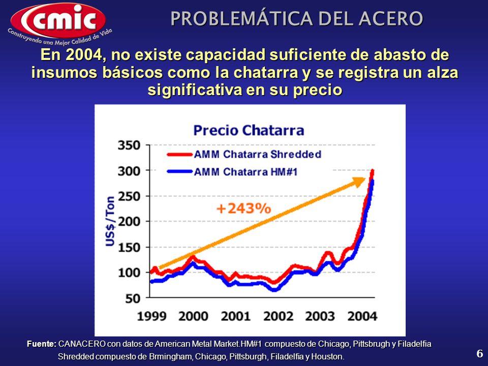 En 2004, no existe capacidad suficiente de abasto de insumos básicos como la chatarra y se registra un alza significativa en su precio