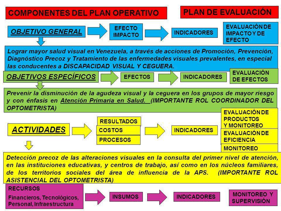 COMPONENTES DEL PLAN OPERATIVO PLAN DE EVALUACIÓN