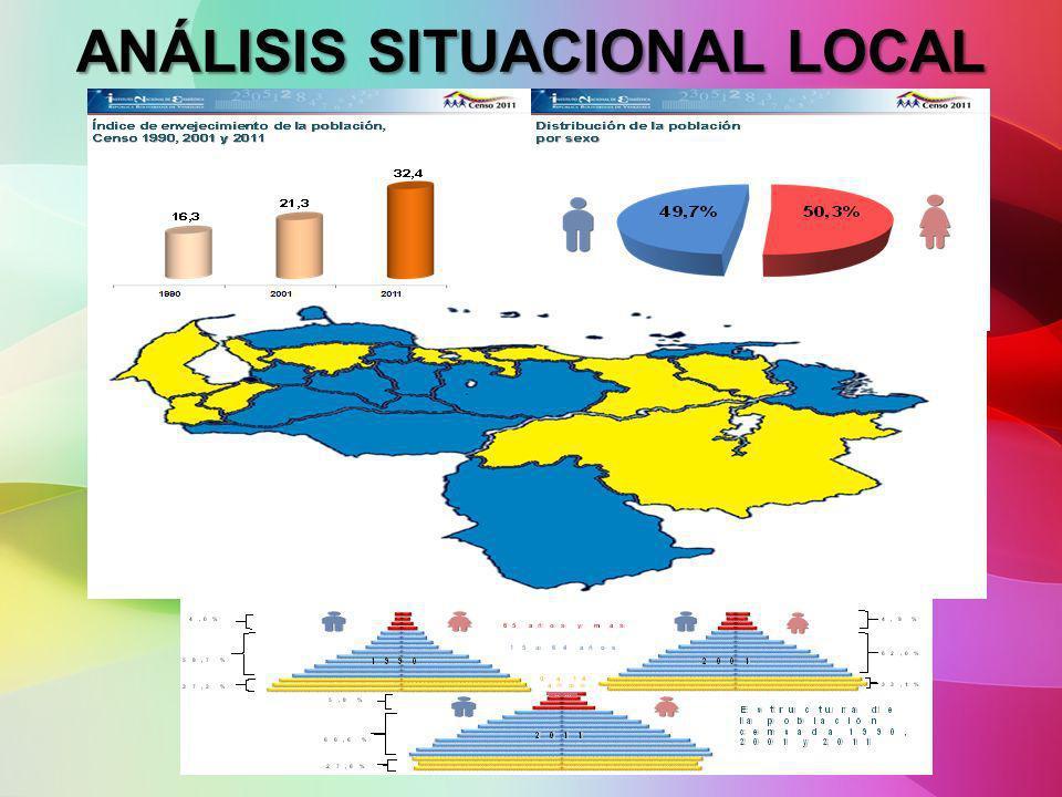 ANÁLISIS SITUACIONAL LOCAL