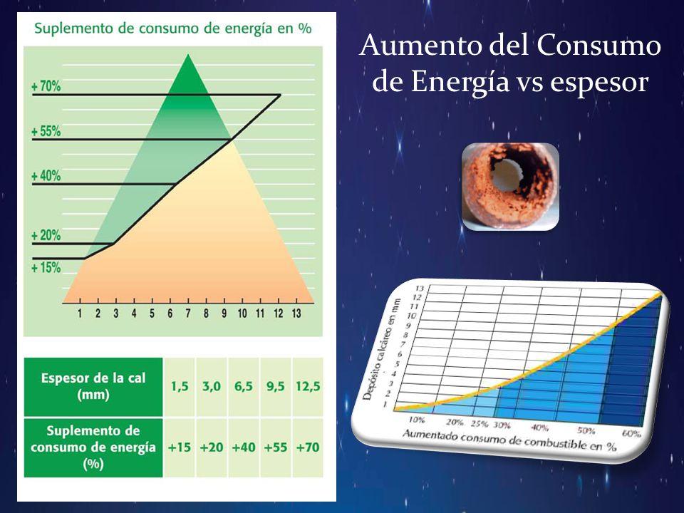 Aumento del Consumo de Energía vs espesor