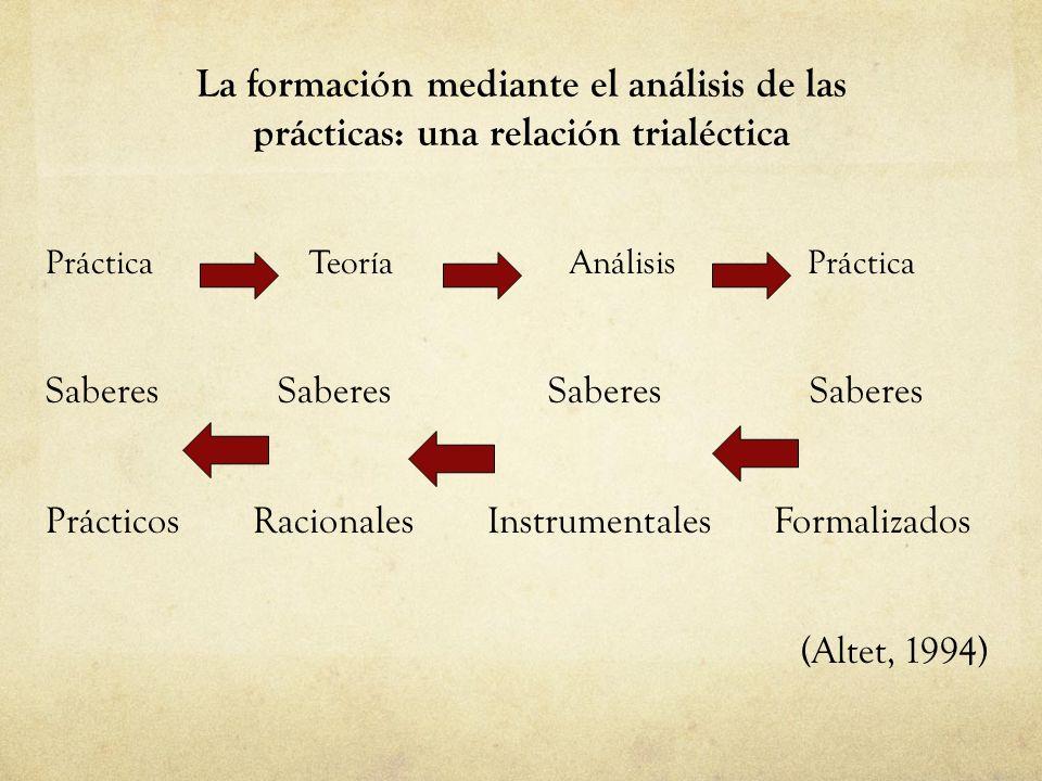 La formación mediante el análisis de las prácticas: una relación trialéctica
