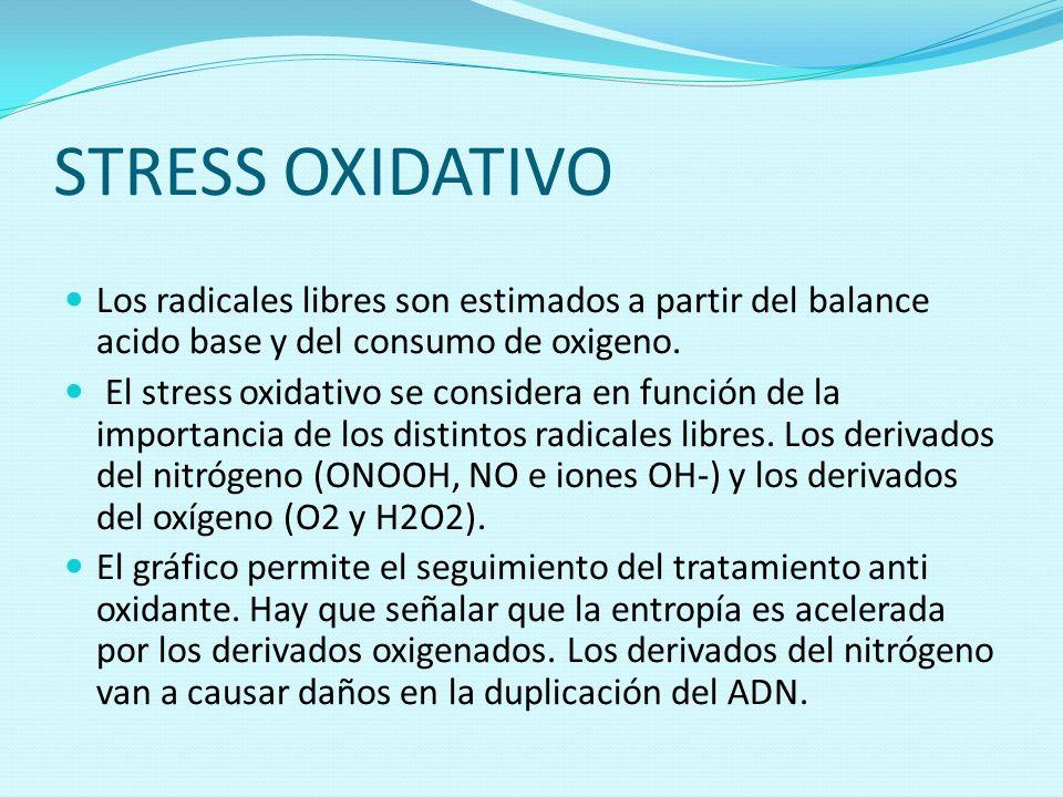 STRESS OXIDATIVOLos radicales libres son estimados a partir del balance acido base y del consumo de oxigeno.
