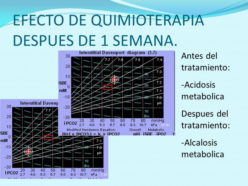 EFECTO DE QUIMIOTERAPIA DESPUES DE 1 SEMANA.