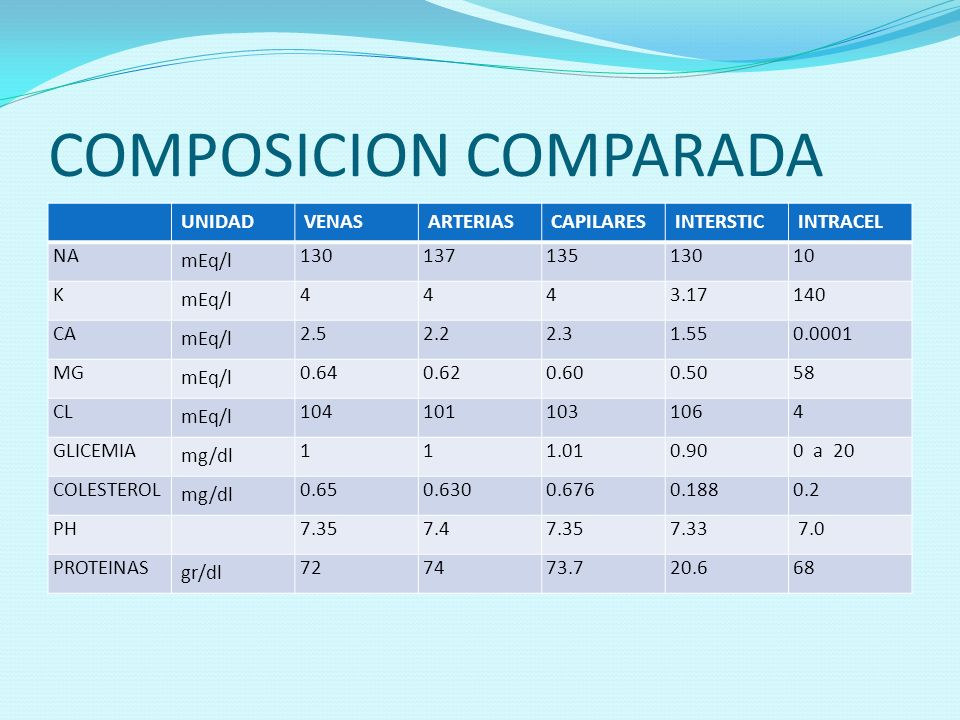 COMPOSICION COMPARADA