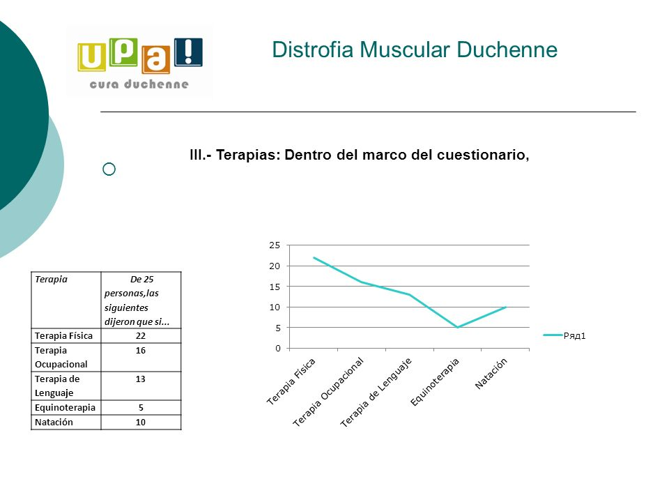 Distrofia Muscular Duchenne