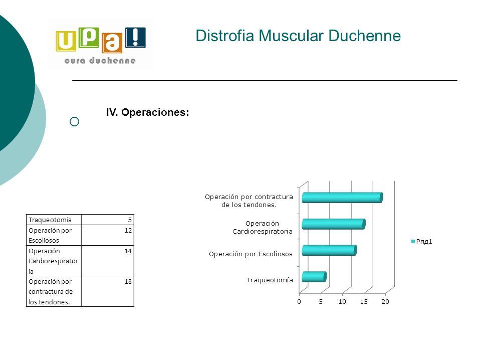 Distrofia Muscular Duchenne IV. Operaciones: Traqueotomía 5