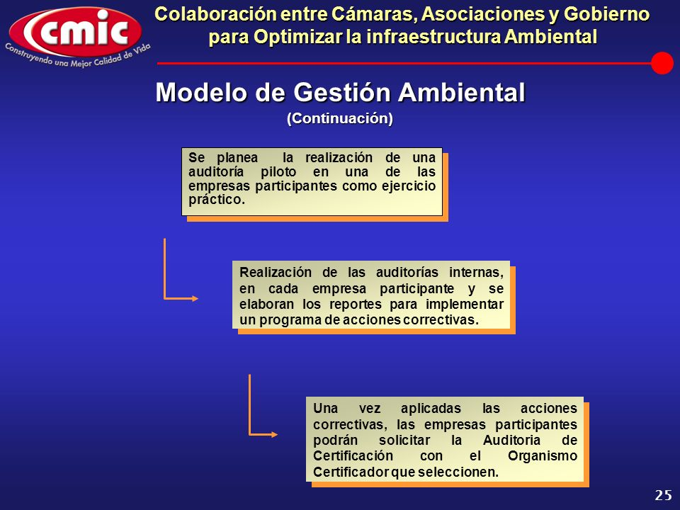 Modelo de Gestión Ambiental