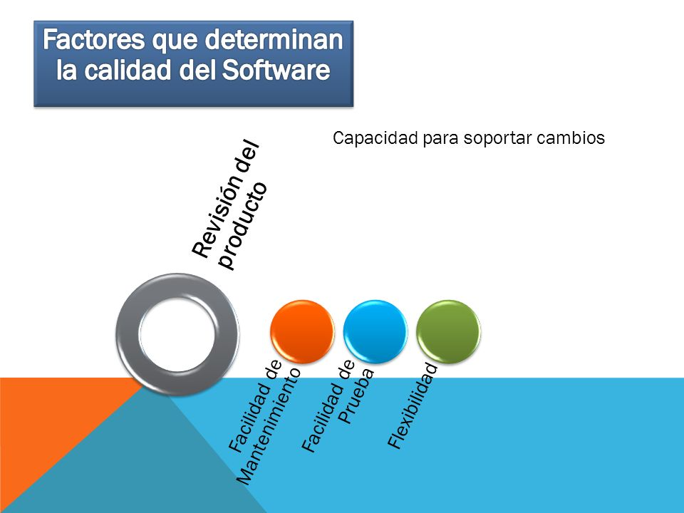 Factores que determinan la calidad del Software