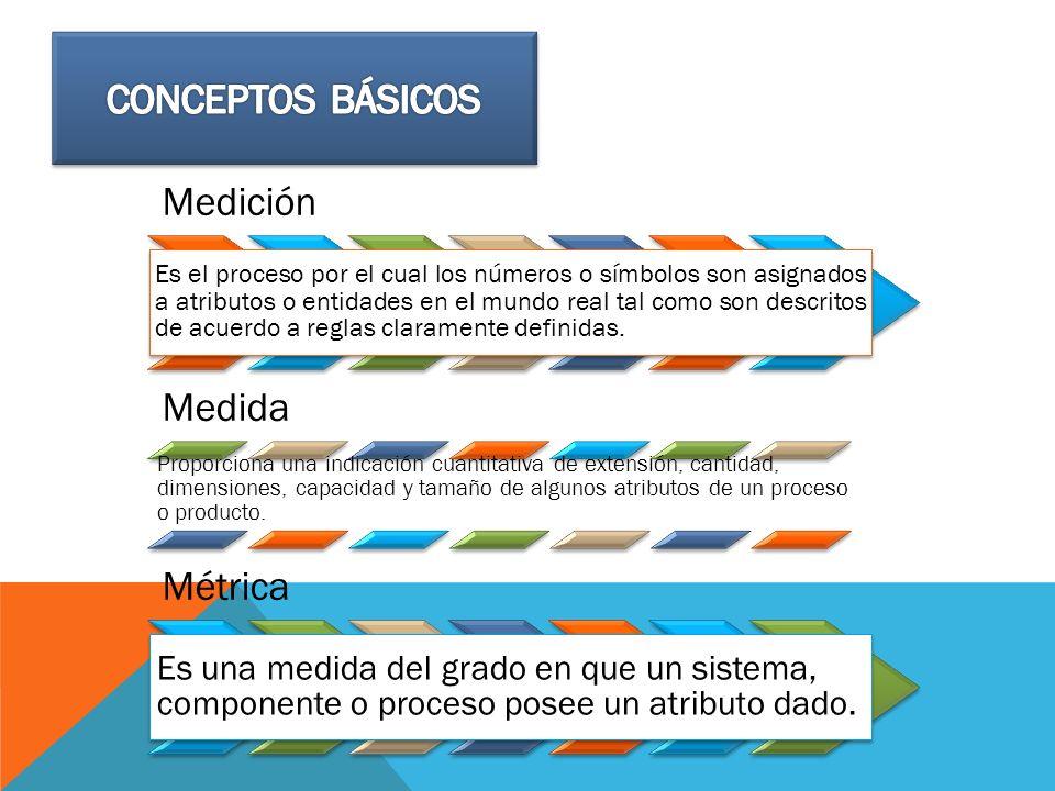Conceptos Básicos Medición Medida Métrica