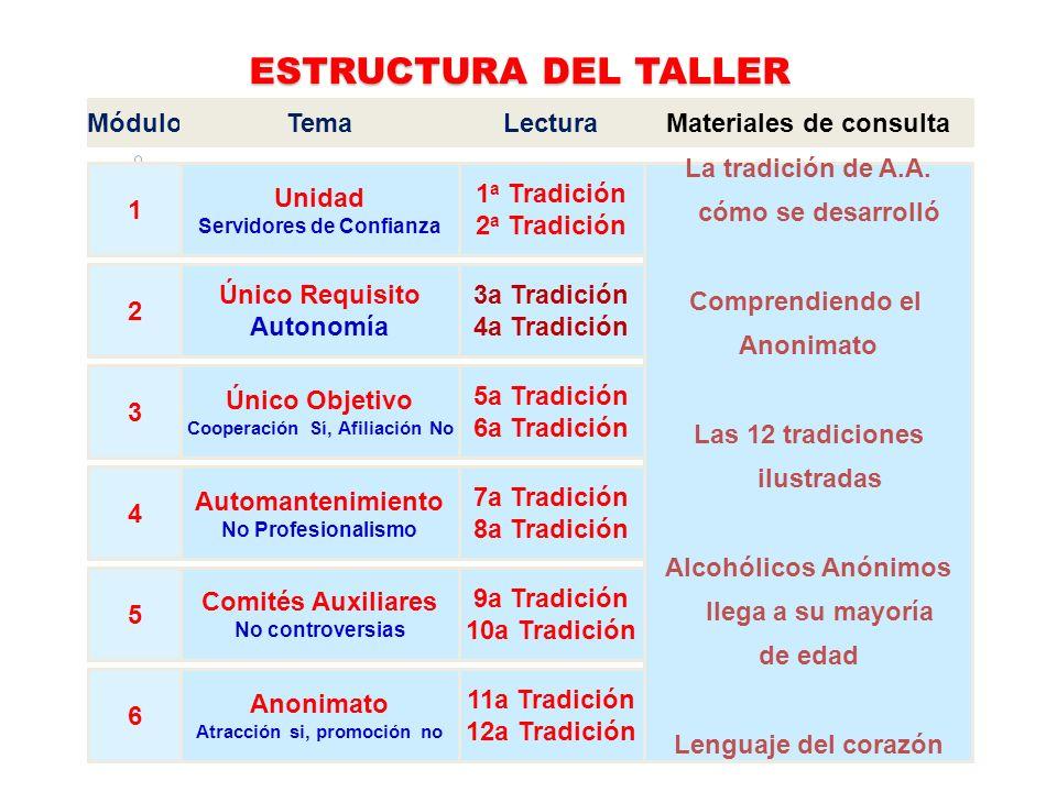 ESTRUCTURA DEL TALLER Módulo 1 2 3 4 5 6 Tema Unidad Único Requisito