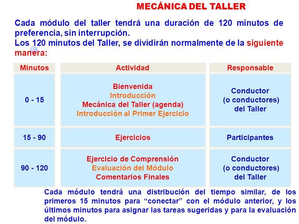 MECÁNICA DEL TALLER Cada módulo del taller tendrá una duración de 120 minutos de preferencia, sin interrupción.