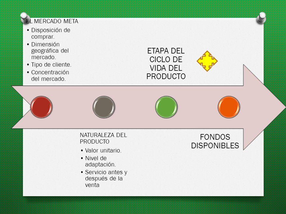 ETAPA DEL CICLO DE VIDA DEL PRODUCTO