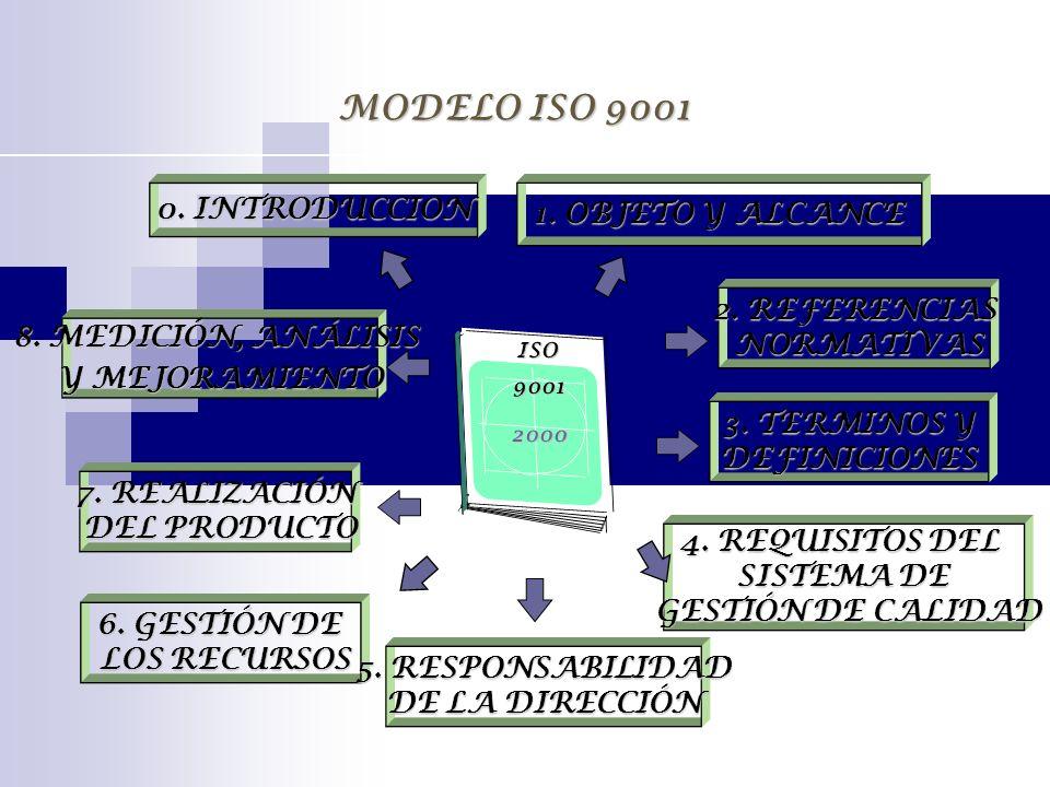 MODELO ISO 9001 0. INTRODUCCION 1. OBJETO Y ALCANCE 2. REFERENCIAS