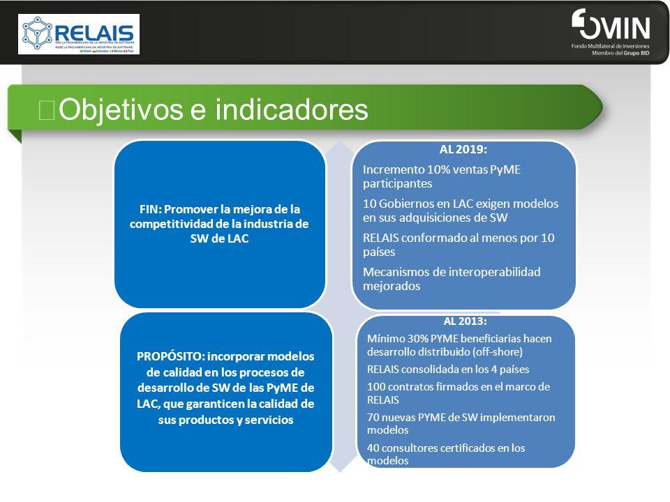 """""""Objetivos e indicadores"""