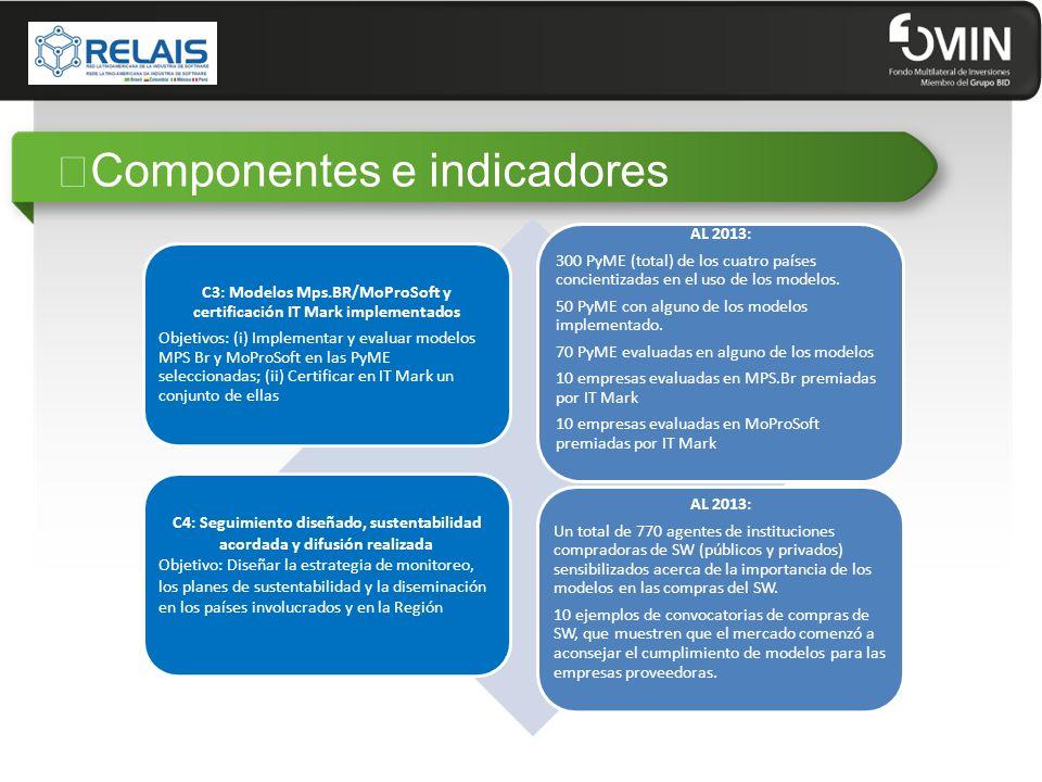 """Componentes e indicadores"
